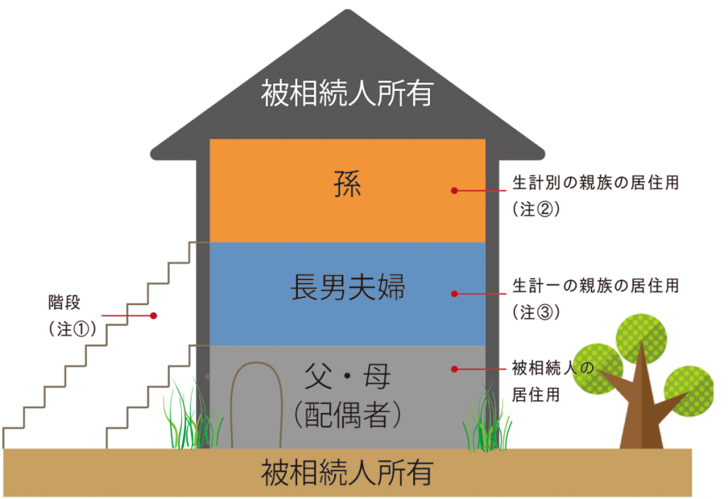 小規模宅地の特例・二世帯住宅