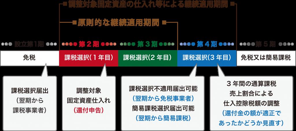 課税事業者の選択と継続適用